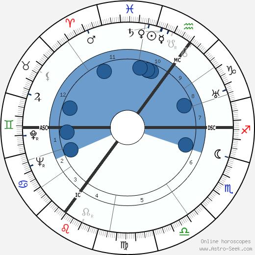 Wladislaw Lukasiuk wikipedia, horoscope, astrology, instagram