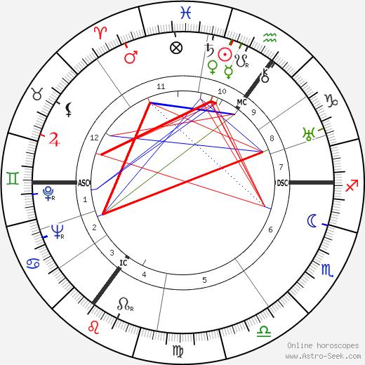 Wladislaw Lukasiuk день рождения гороскоп, Wladislaw Lukasiuk Натальная карта онлайн