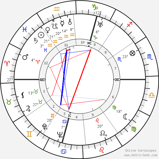 Yves Baudrier birth chart, biography, wikipedia 2018, 2019