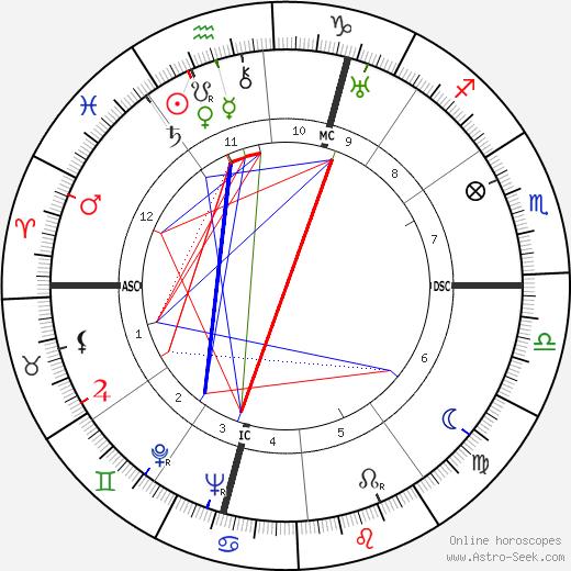 Yves Baudrier astro natal birth chart, Yves Baudrier horoscope, astrology