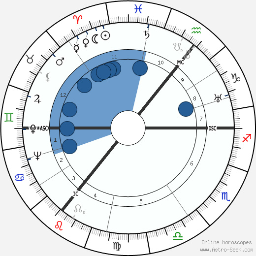 A. J. P. Taylor wikipedia, horoscope, astrology, instagram