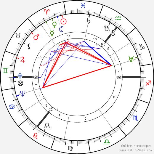 A. J. P. Taylor astro natal birth chart, A. J. P. Taylor horoscope, astrology