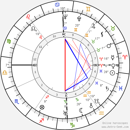Adolf Eichmann birth chart, biography, wikipedia 2019, 2020