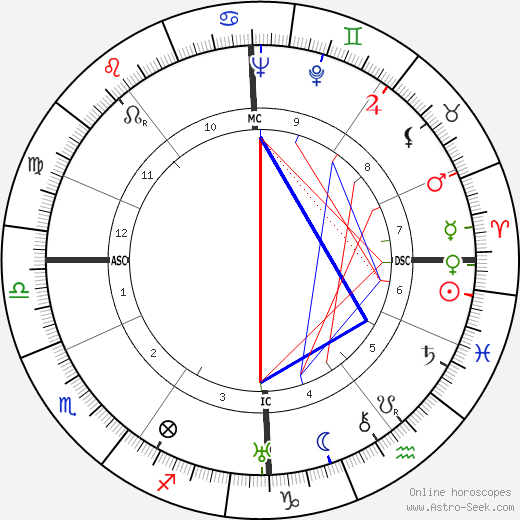 Adolf Eichmann astro natal birth chart, Adolf Eichmann horoscope, astrology