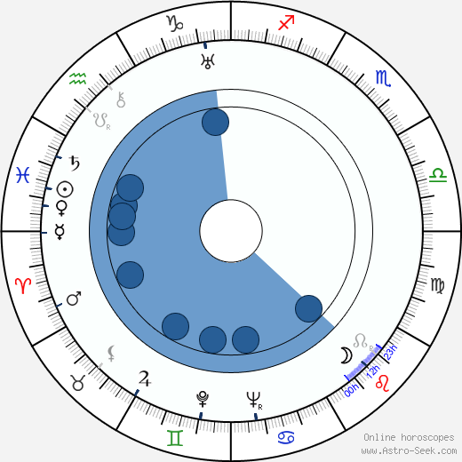 Aleksandr Rou wikipedia, horoscope, astrology, instagram
