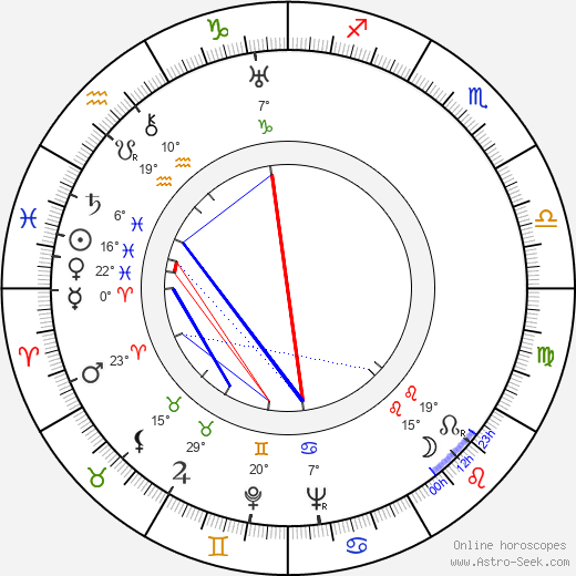 Aleksandr Rou birth chart, biography, wikipedia 2018, 2019