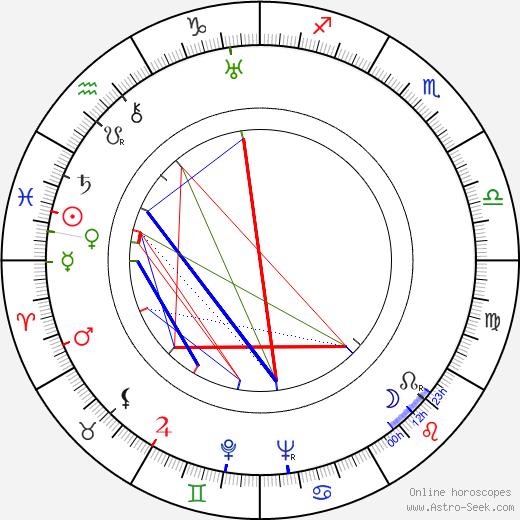 Aleksandr Rou tema natale, oroscopo, Aleksandr Rou oroscopi gratuiti, astrologia