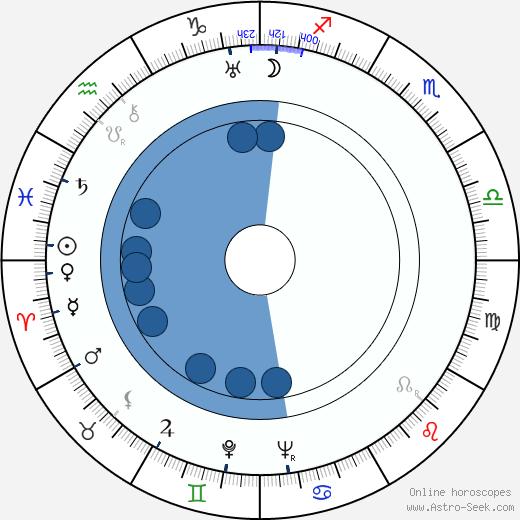 Brigitte Helm wikipedia, horoscope, astrology, instagram