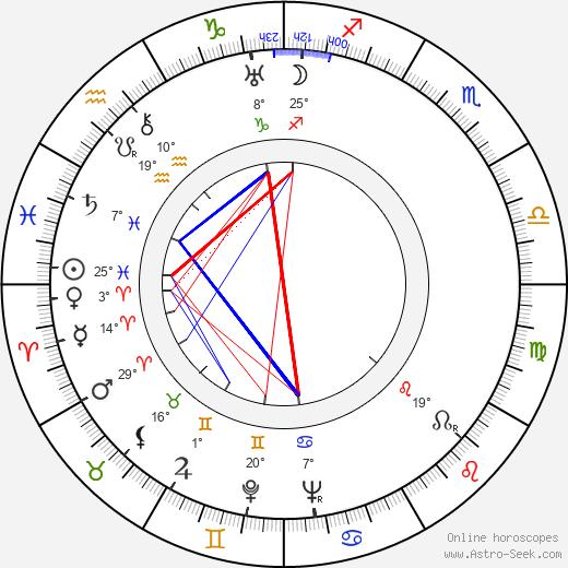 Brigitte Helm birth chart, biography, wikipedia 2019, 2020
