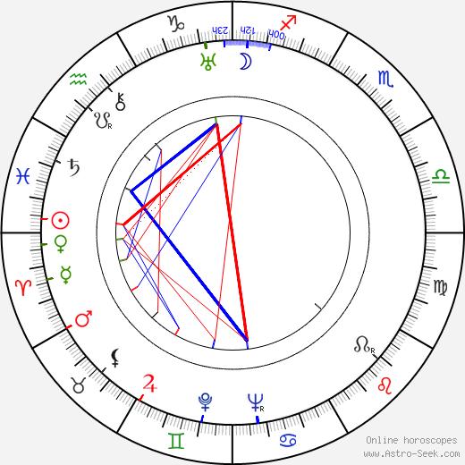 Бригитта Хельм Brigitte Helm день рождения гороскоп, Brigitte Helm Натальная карта онлайн