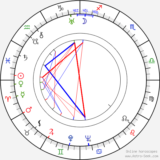 Brigitte Helm astro natal birth chart, Brigitte Helm horoscope, astrology