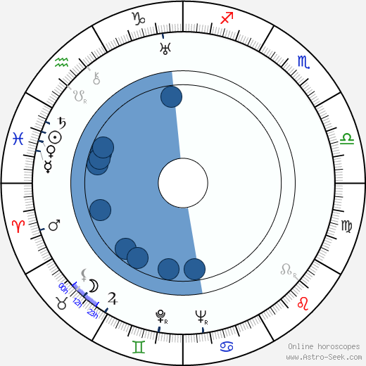 Camilla Spira wikipedia, horoscope, astrology, instagram