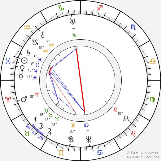 Camilla Spira birth chart, biography, wikipedia 2019, 2020