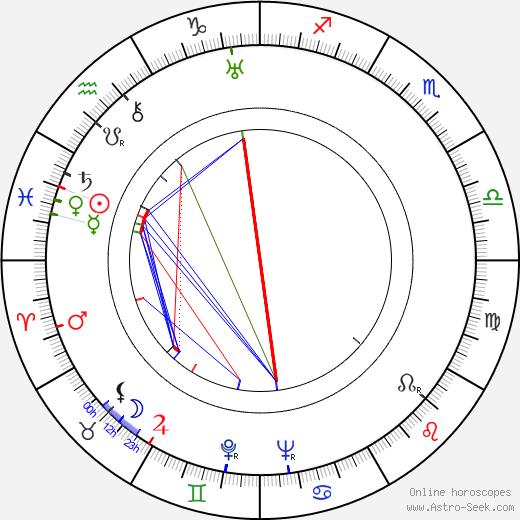 Camilla Spira astro natal birth chart, Camilla Spira horoscope, astrology