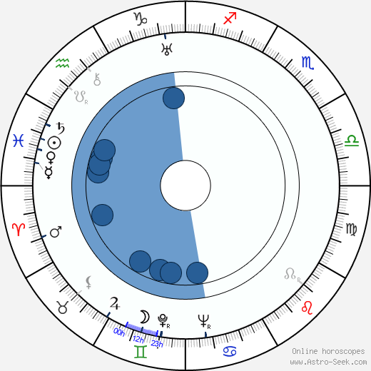César Tiempo wikipedia, horoscope, astrology, instagram