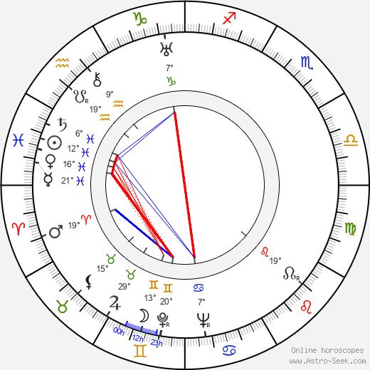 César Tiempo birth chart, biography, wikipedia 2019, 2020