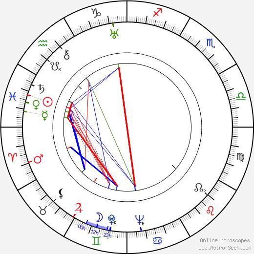 César Tiempo birth chart, César Tiempo astro natal horoscope, astrology
