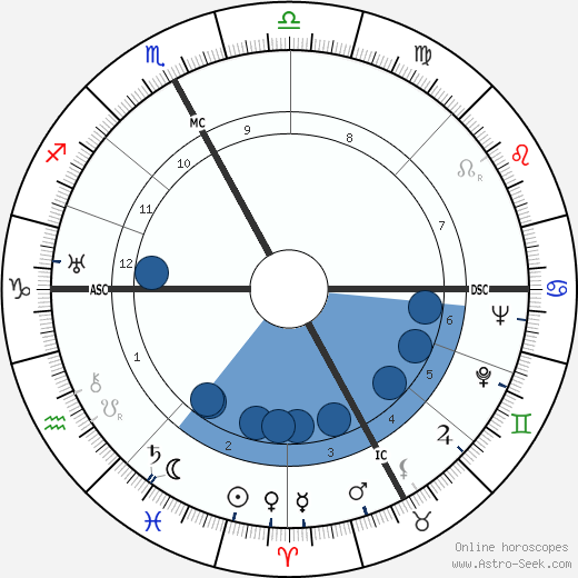 Guglielmo Segato wikipedia, horoscope, astrology, instagram
