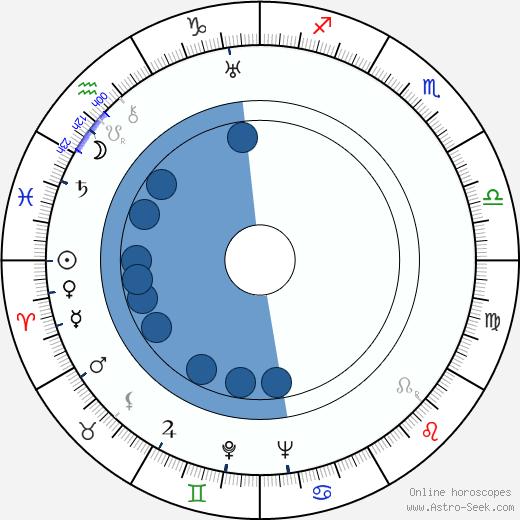 Helen Deutsch wikipedia, horoscope, astrology, instagram