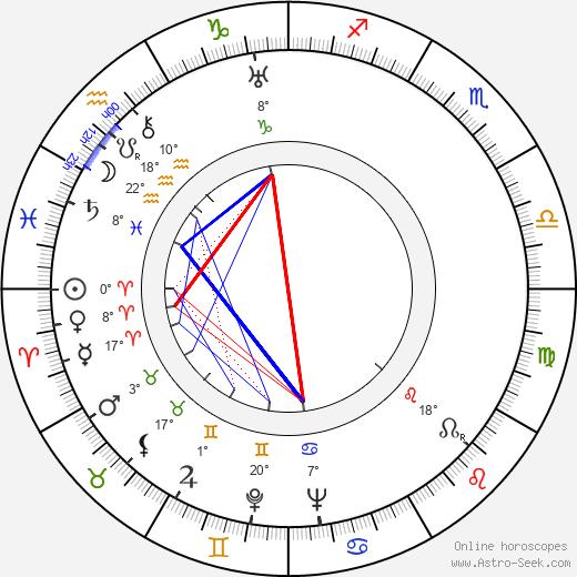Helen Deutsch birth chart, biography, wikipedia 2019, 2020