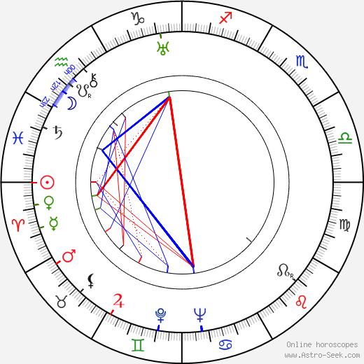 Helen Deutsch astro natal birth chart, Helen Deutsch horoscope, astrology