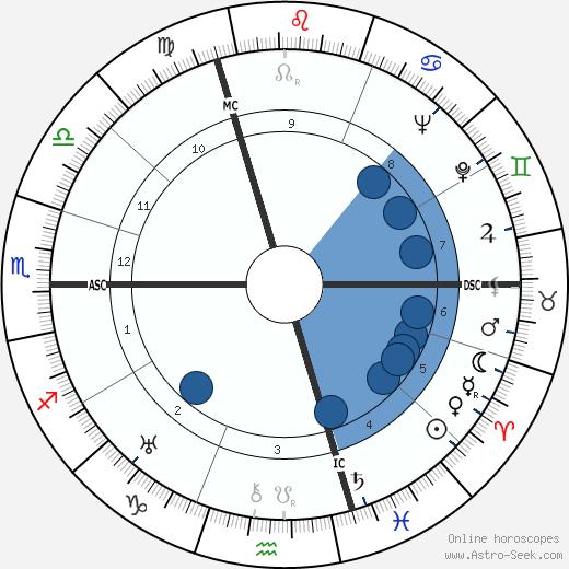 Henri Cadiou wikipedia, horoscope, astrology, instagram