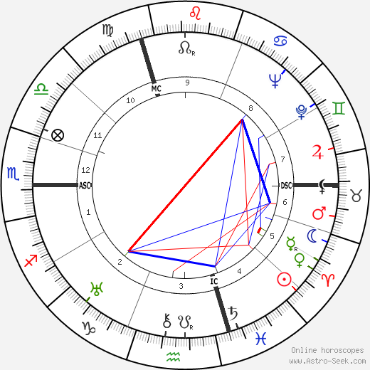 Henri Cadiou день рождения гороскоп, Henri Cadiou Натальная карта онлайн