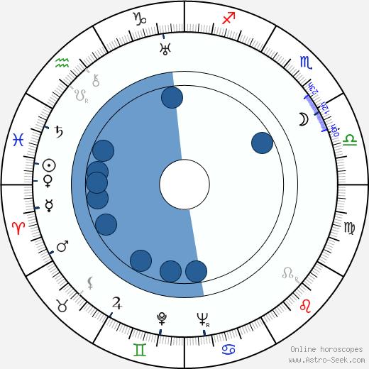 Isidor Annensky wikipedia, horoscope, astrology, instagram
