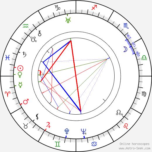 Исидор Маркович Анненский Isidor Annensky день рождения гороскоп, Isidor Annensky Натальная карта онлайн