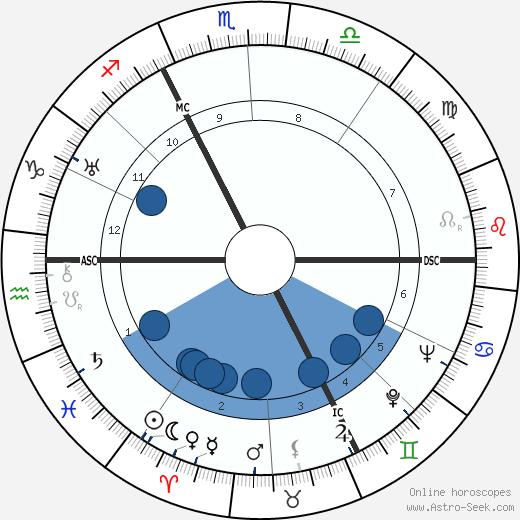 Jean Sablon wikipedia, horoscope, astrology, instagram