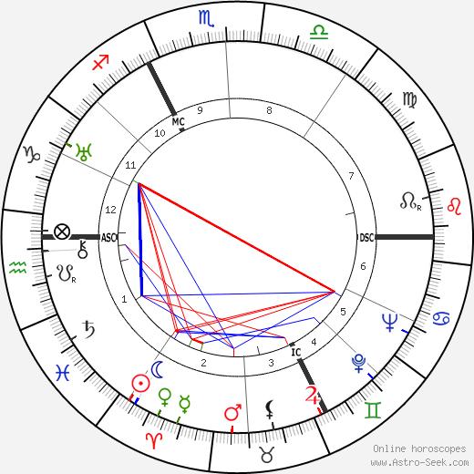 Жан Саблон Jean Sablon день рождения гороскоп, Jean Sablon Натальная карта онлайн