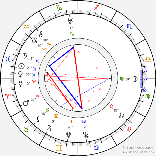 Józef Kapeniak birth chart, biography, wikipedia 2018, 2019