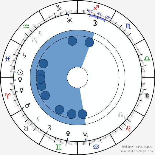 Karl Bruck wikipedia, horoscope, astrology, instagram
