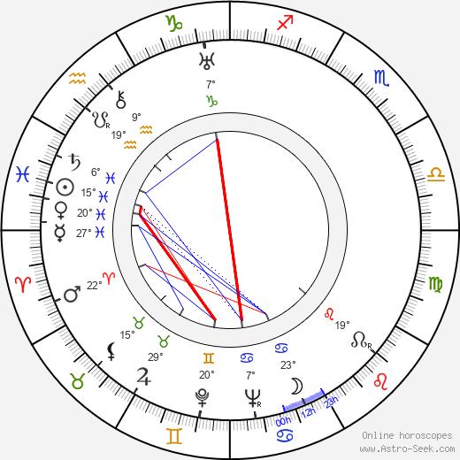 Lou Costello birth chart, biography, wikipedia 2019, 2020