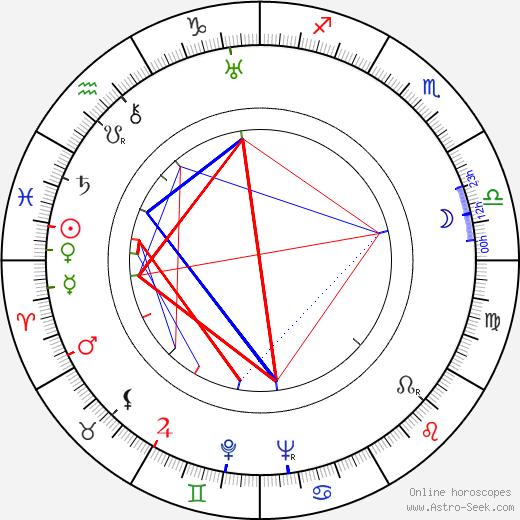 Matti Aro день рождения гороскоп, Matti Aro Натальная карта онлайн