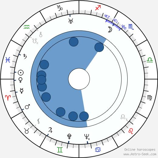Paul J. Smith wikipedia, horoscope, astrology, instagram