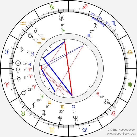 Paul J. Smith birth chart, biography, wikipedia 2019, 2020