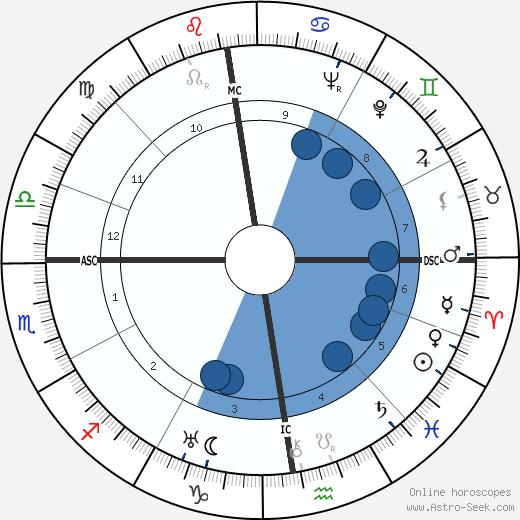 Paul Rassinier wikipedia, horoscope, astrology, instagram