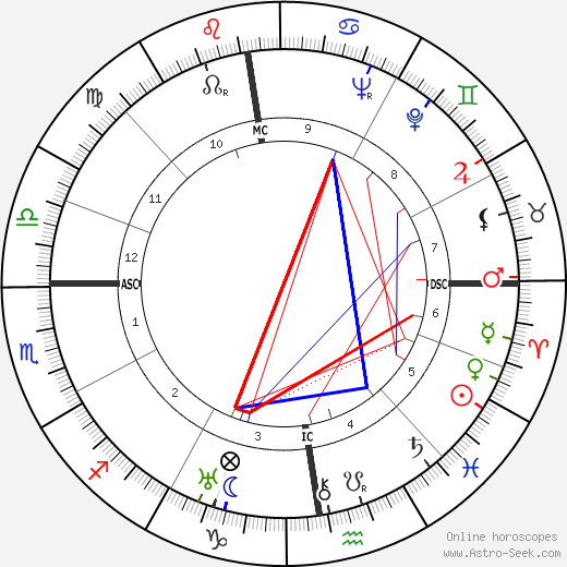 Paul Rassinier tema natale, oroscopo, Paul Rassinier oroscopi gratuiti, astrologia