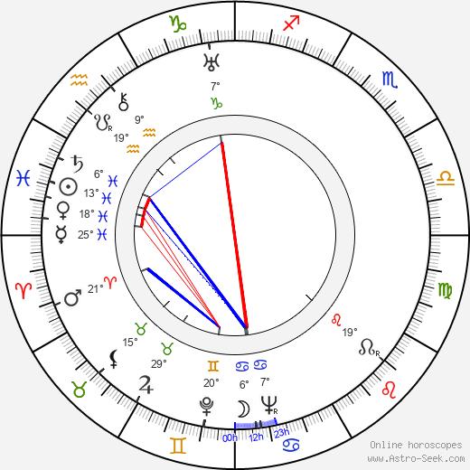 Raisa Jesipova birth chart, biography, wikipedia 2019, 2020