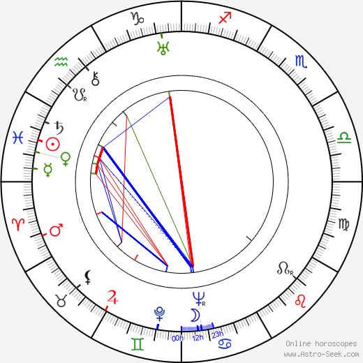Raisa Jesipova birth chart, Raisa Jesipova astro natal horoscope, astrology