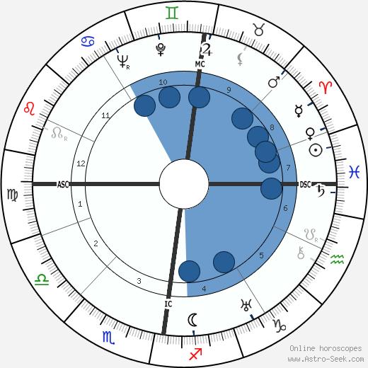 Robert Scott Irvine wikipedia, horoscope, astrology, instagram