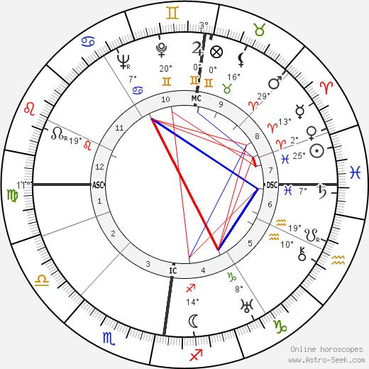 Robert Scott Irvine birth chart, biography, wikipedia 2019, 2020