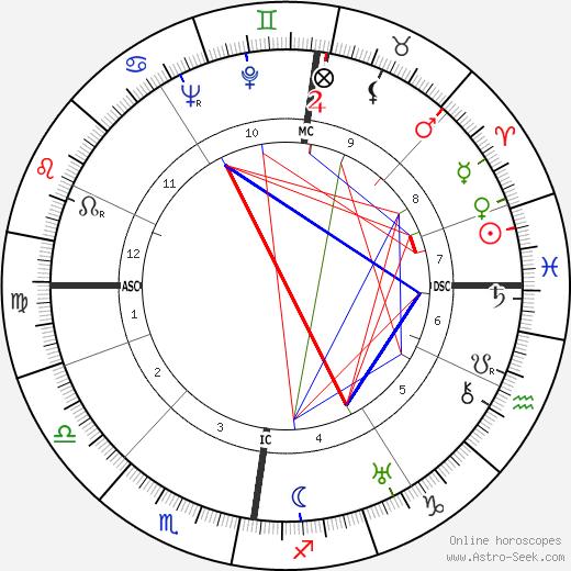 Robert Scott Irvine birth chart, Robert Scott Irvine astro natal horoscope, astrology