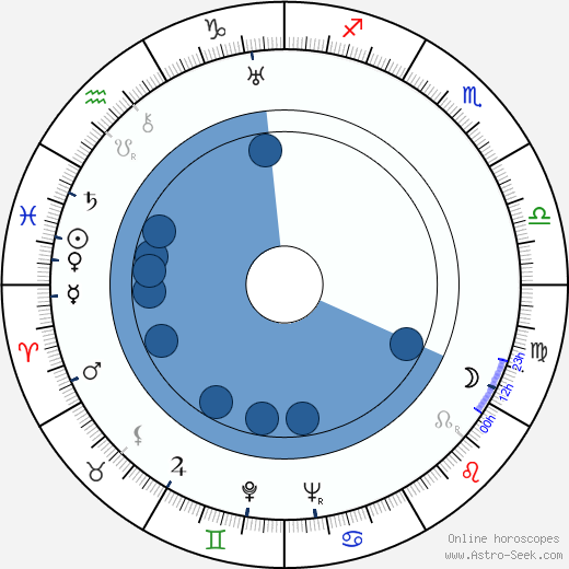 Sidney Meyers wikipedia, horoscope, astrology, instagram
