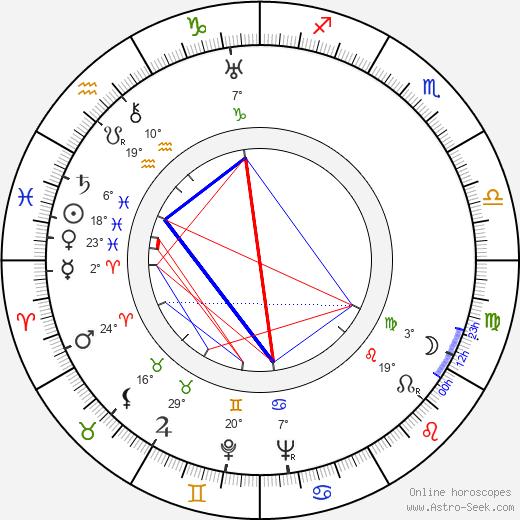 Sidney Meyers birth chart, biography, wikipedia 2019, 2020