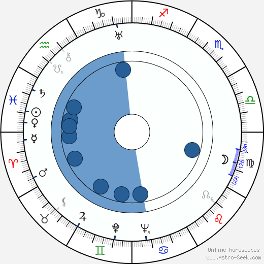 Toivo Alajärvi wikipedia, horoscope, astrology, instagram