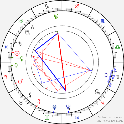 Toivo Alajärvi birth chart, Toivo Alajärvi astro natal horoscope, astrology