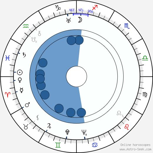 Tom Macaulay wikipedia, horoscope, astrology, instagram