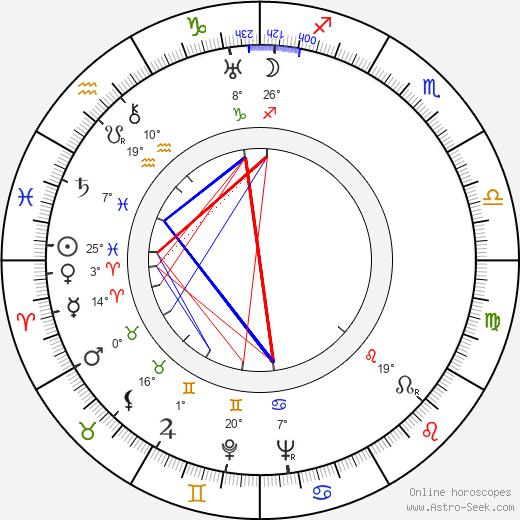 Tom Macaulay birth chart, biography, wikipedia 2020, 2021